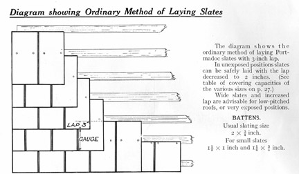 Diagram showing ordinary method of laying roof slates.